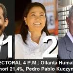 Según Ipsos Apoyo, candidatos por Gana Perú alcanzan el 24,5% de los votos, mientras que los de Fuerza 2011 llegan a 21,6%