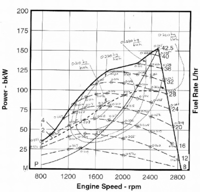 Performance and efficiency map for a typical high speed diesel engine... | Download Scientific ...