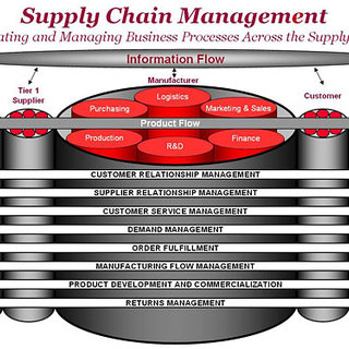 PDF  Advances in Production Management Systems  Innovative and     Supply Chain Management  integration and management of business processes  through the