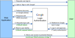 Google website authentication