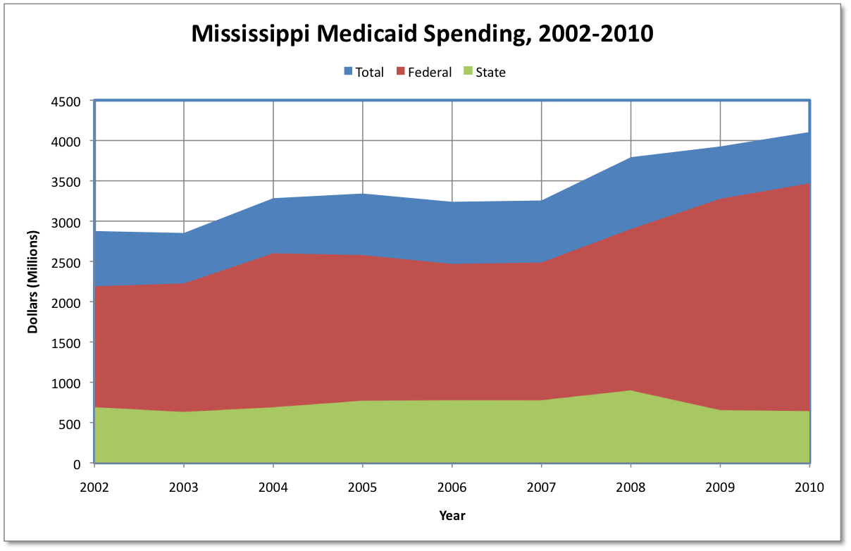 Source: Compiled by author from CMS Form 64 reports found at http://medicaid.gov/Medicaid-CHIP-Program-Information/By-Topics/Data-and-Systems/MBES/CMS-64-Quarterly-Expense-Report.html