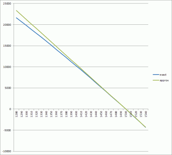 cart showing frequency (versus a 1500Hz reference) and the resulting X value - the blue is hte correct value and the greeny line is the straight-line approximation