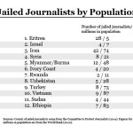 Committee to Protect Journalists: Israel Ranks 2nd Per Capita in Imprisoned Journalists