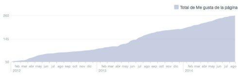 Actividad de la RITSQ en Facebook
