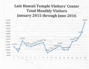 Monthly Visitor Count to the Visitors' Center