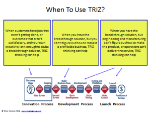 When to use TRIZ