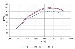 Stag LPG wykres