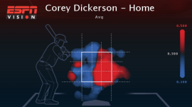 Corey  Dickerson HOME (Courtesy: ESPN Stats & Info)