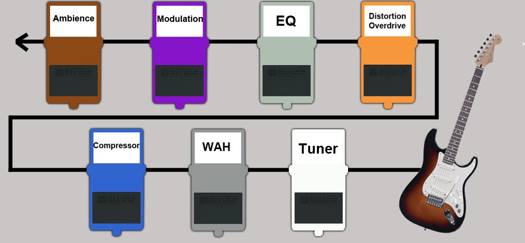 BOSS pedal board signal flow