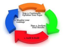 search engine optimization 98