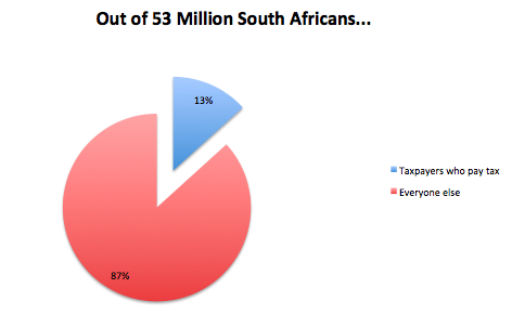 But who pays South Africa's tax?