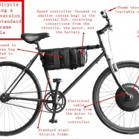Ebike Deregulation Clears Transportation Committees