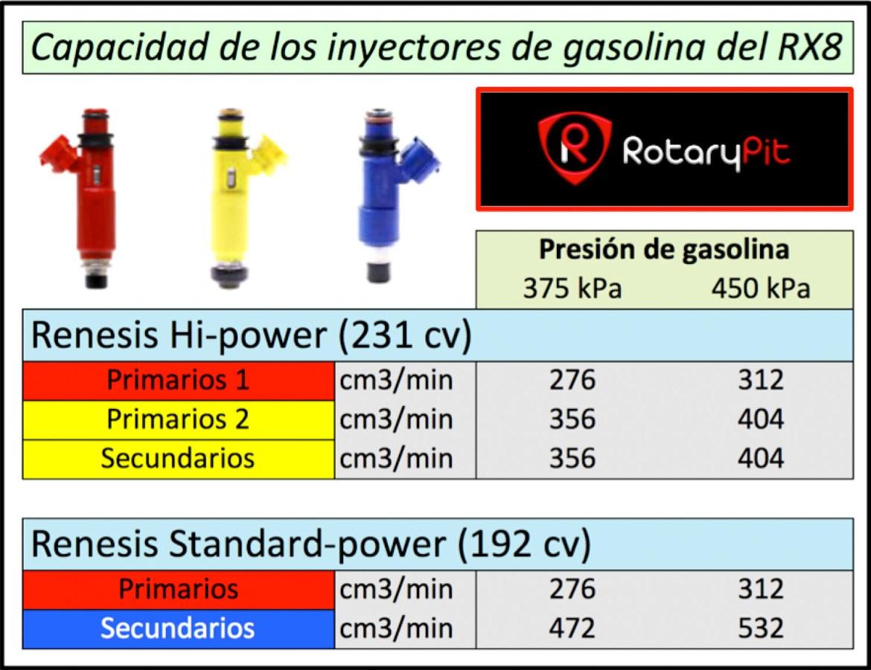 Capacidades de los inyectores de gasolina RX8 RotaryPit jird20