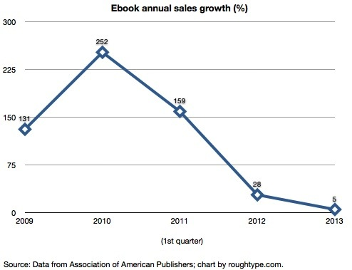 ebooksalesgrowth
