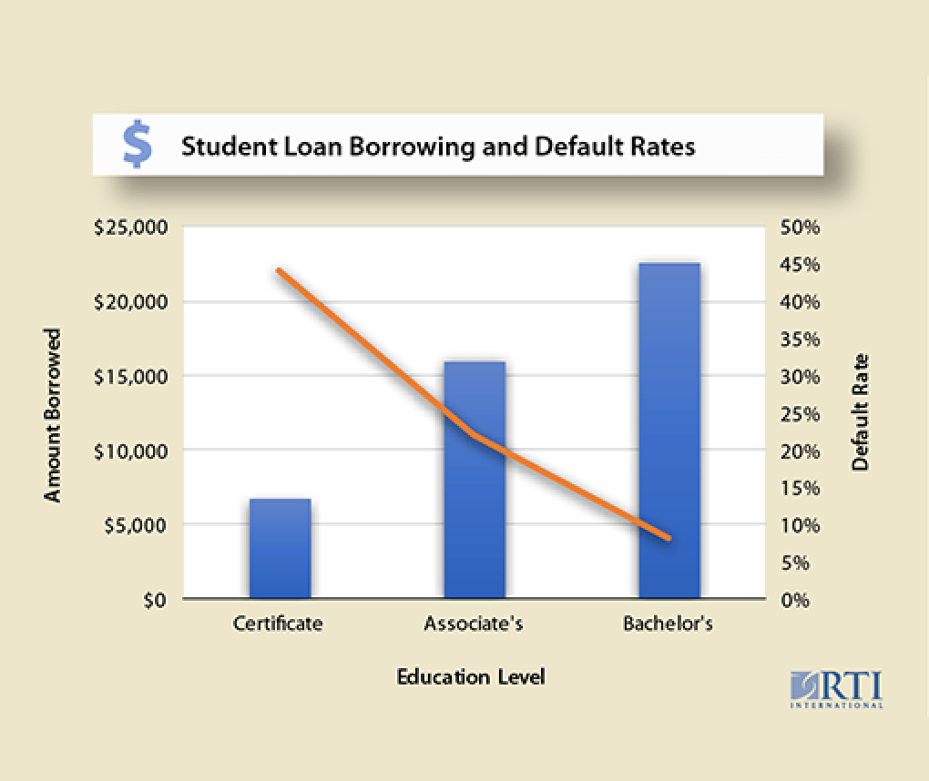 Study shows students with the lowest student loan debt tend to default more than students ...