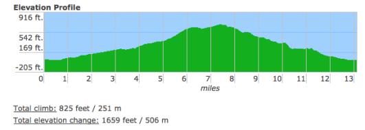 Kauai Half Marathon elevation