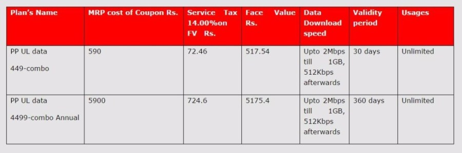 MTNL Delhi Prepaid Broadband Plans 2016