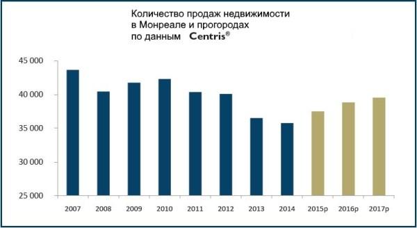 ventes centris - prognoz 2017