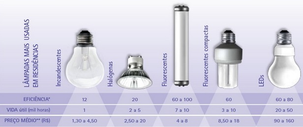 caracteristicas-das-lampadas