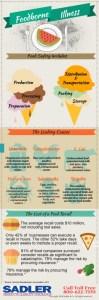 Foodborne-Illness_Infographic