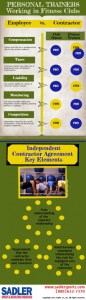 Personal Trainer_Infographic