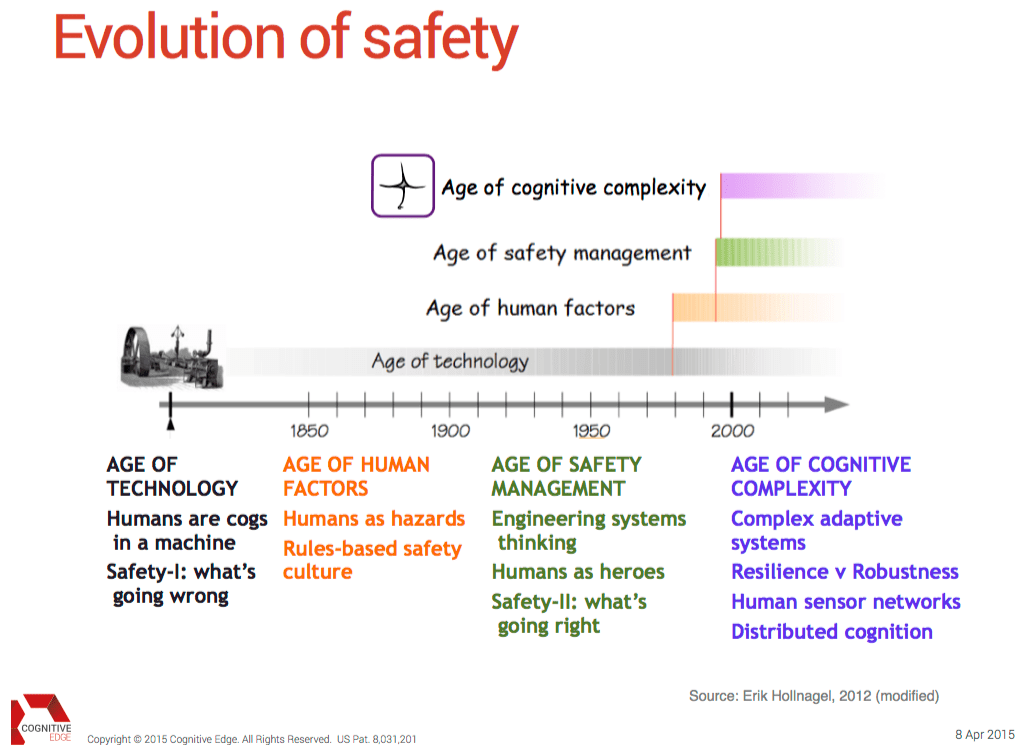 evolution of safety management Modern management theories and practices: a critical overview introduction the second objective is looking after health and welfare, and safety of staff.