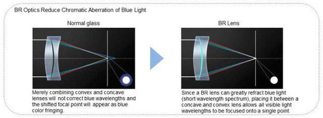 br-optics