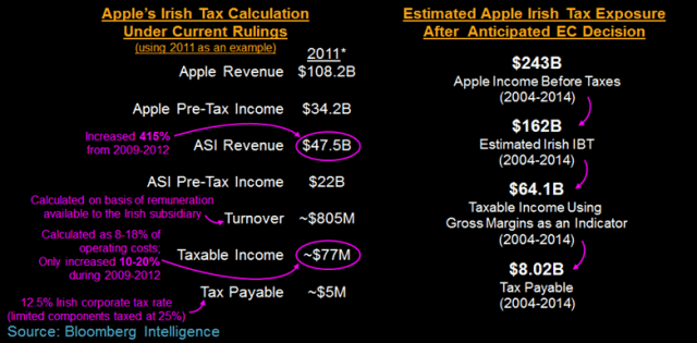 apple-tax-europe