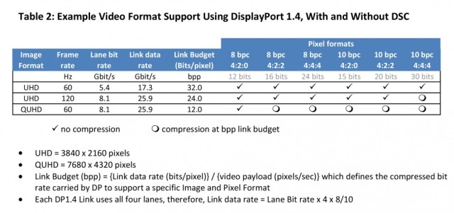 VESA-DisplayPort-1.4