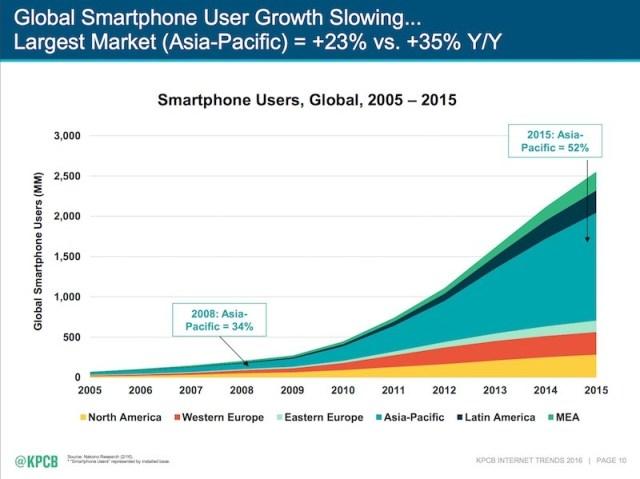 Market share.smartphone2