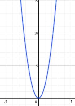 Original Basin Function Graph