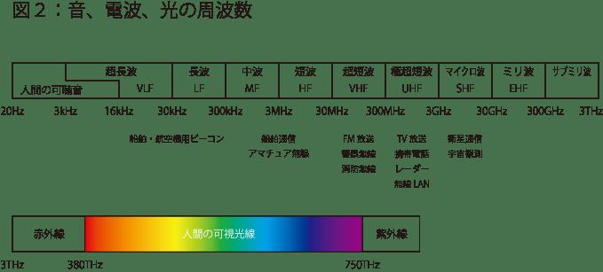 160815周波数帯の図