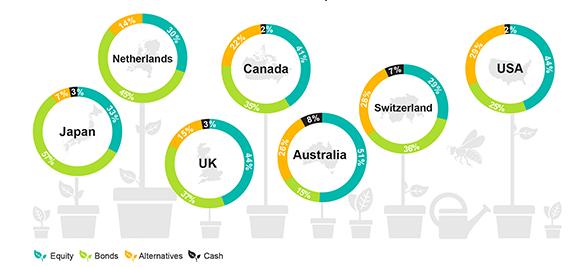 各国の年金の運用資産別分解