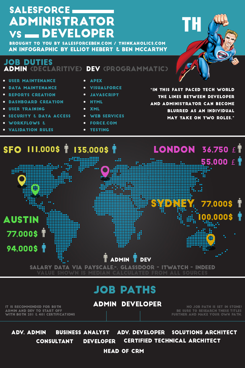 Administrator Vs Developer Infographic
