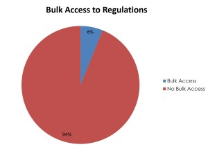 BulkAccessRegulations