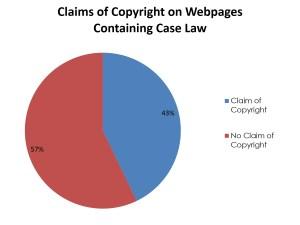 CaseLawCopyright
