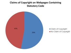 CodeCopyright