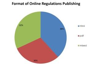 RegulationsFormat