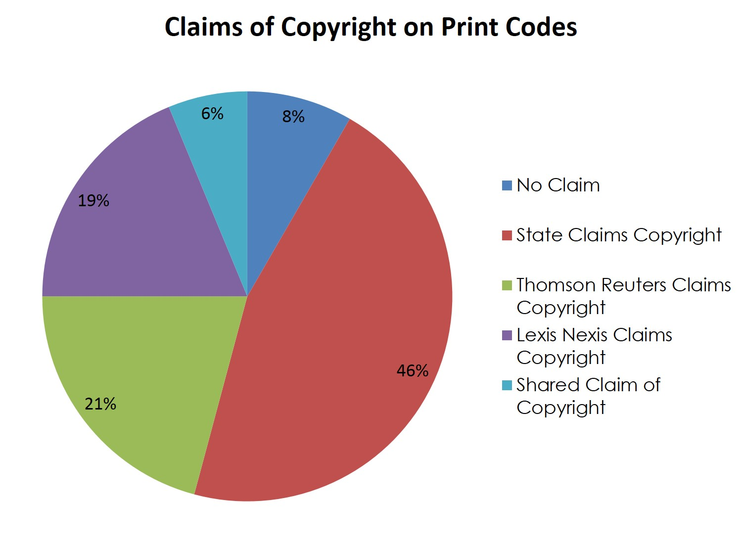 Copyright state legal information census for Copyright facts and information