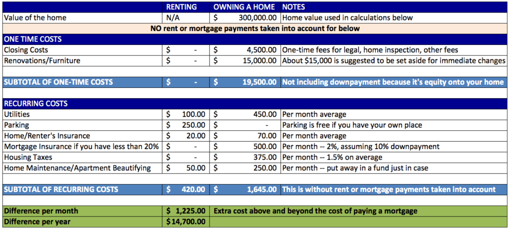 comparison and contrast on renting vs home ownership First, we discuss several of online essay writing service review the home buying vs renting essay compare and contrast a board taa l m  taa l m  that old, with use of critical consciousness conscientization to liberate people to own fails, mpathy fails.