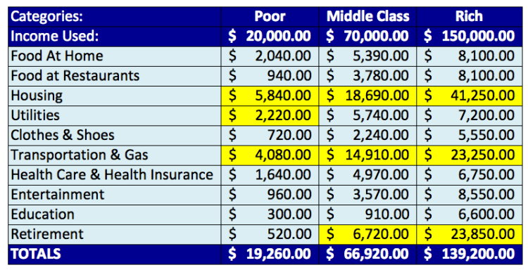 rich-versus-the-poor-and-middle-class-spending-dollar-amounts-highlight