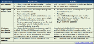 2011 Traditional IRA and Roth IRA Income and Contribution Limits