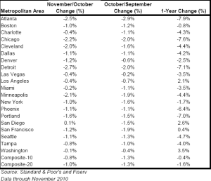 2011 home price change by city and major metro area