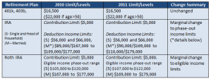 2011 401K and IRA Retirement Plan Contribution Limits Changes