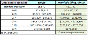 2011 Tederal IRS tax rates and brackets