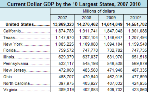 10 largest states by GDP