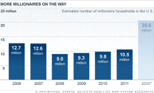 Number of millionaires in the US and how you can join them