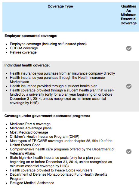 Penalty For Not Having Health Insurance. on obamacare penalty for not