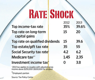 Change to 2013 Capital Gains Tax Rates For High Income Earners