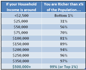 How Rich Are You Based on Income